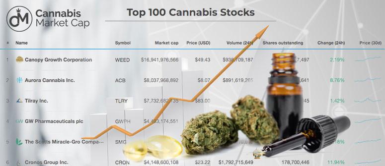 CannabisMarketCap: Un elenco aggiornato di tutte le azioni di marijuana